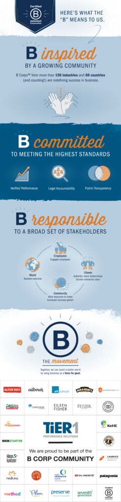 Infographic that shows what the B Corp Certification means to TiER1