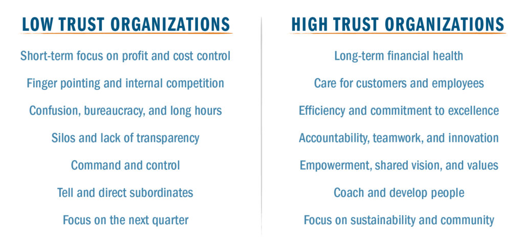 Low trust organizations vs high trust organizations