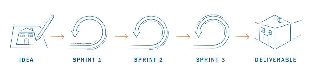 sprint cycle for agile organizational change management
