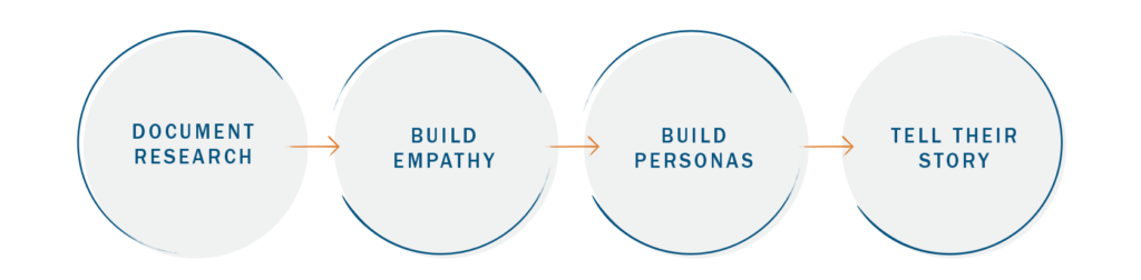 4 steps to create personas