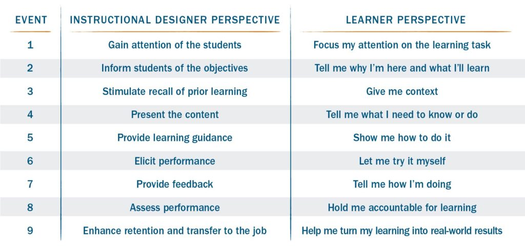 Gagne's 9 events of instruction from a learner's perspective