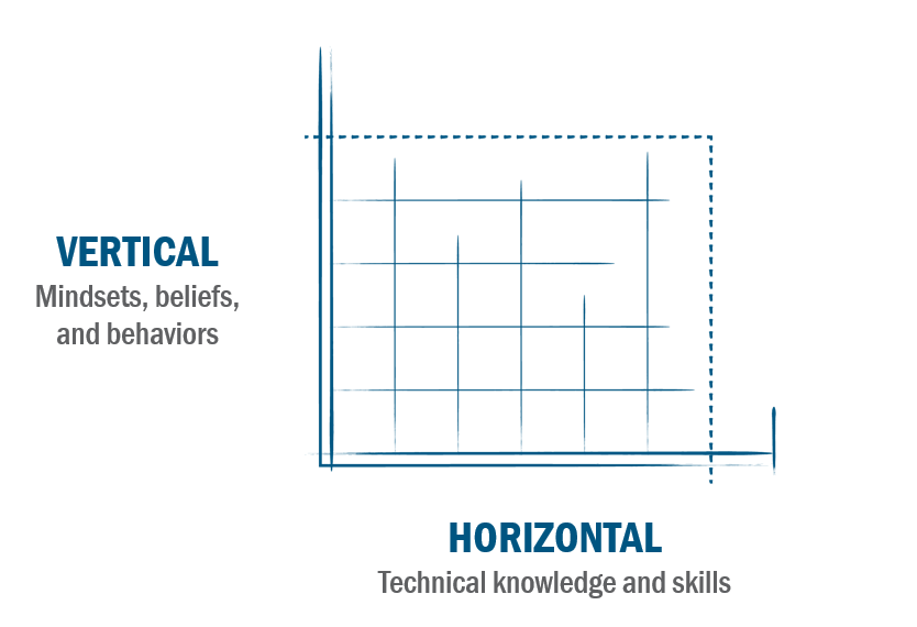 Vertical development vs. horizontal development graph