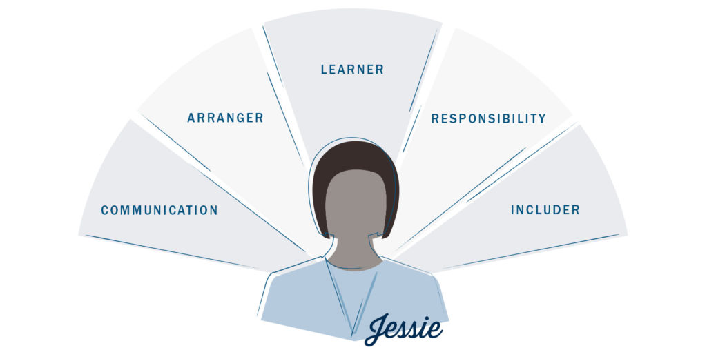 Jessie's five strengths