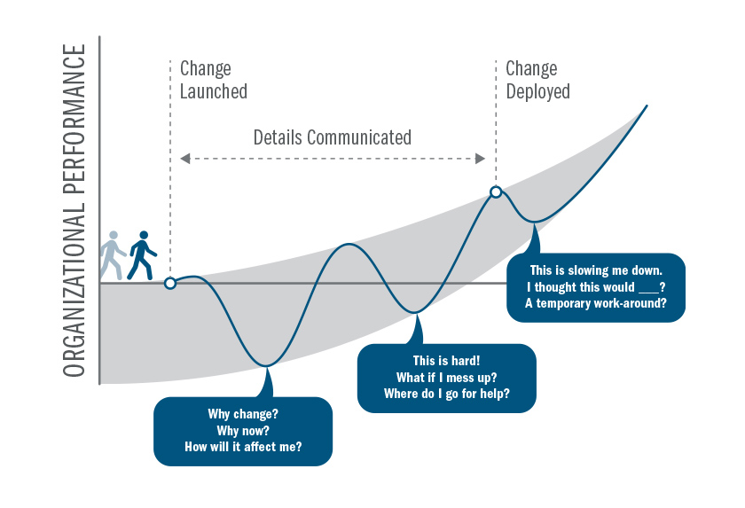 The impact of change on organizational performance.