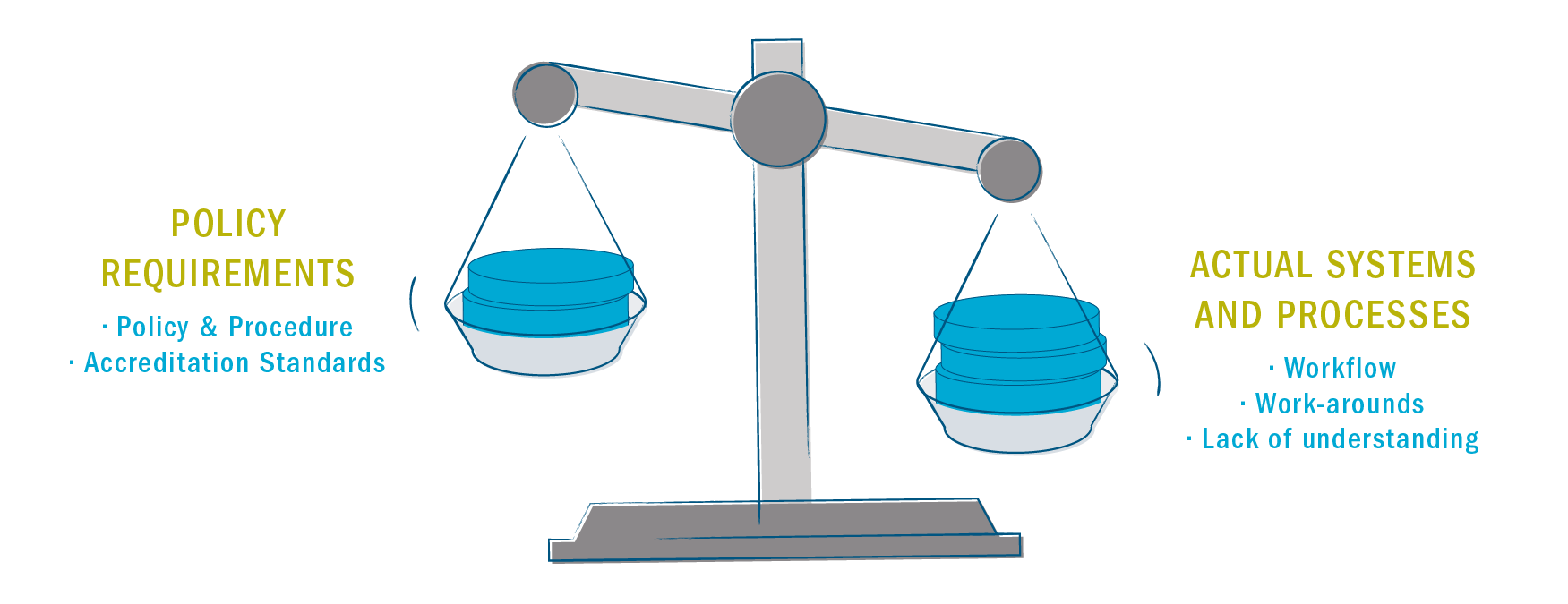 Diagram describing the balance of policy requirements with actual systems and processes